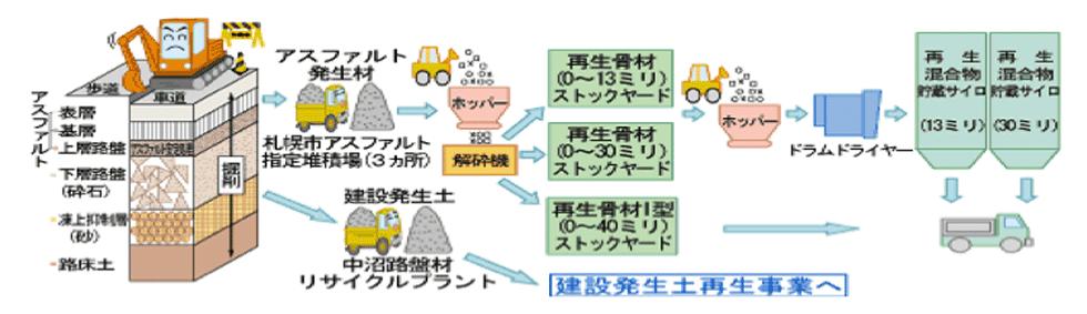 アスファルト再生事業の概要図