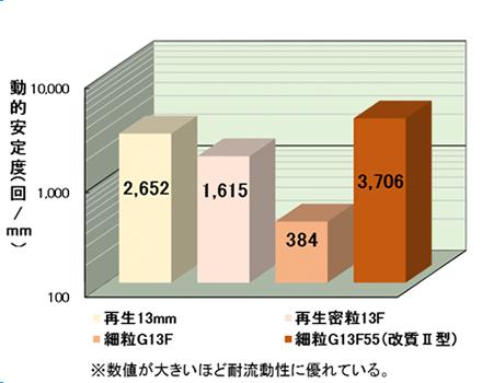 すり減り量を表した試験結果グラフ。単位は立方センチメートル。再生13ミリは0.77立方センチメートル、細粒G13Fは0.57立方センチメートル。尚、数値が小さいほど耐摩耗性に優れている。