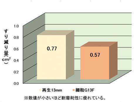動的安定度を表した試験結果グラフ。単位は回/㎜。再生13ミリは2,652回/㎜、再生密粒13Fは1,815回/㎜、細粒G13Fは384回/㎜。細粒G13F55(改質2型)は3,706回/㎜。尚、数値が大きいほど耐流動性に優れている。