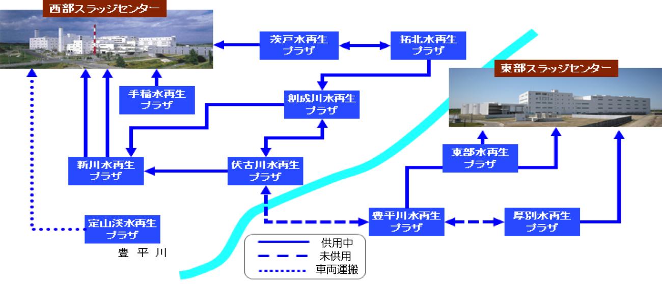 汚泥処理の集中化の利用のイメージ