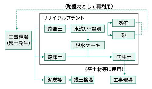建設発生土のリサイクル工程のイメージ図